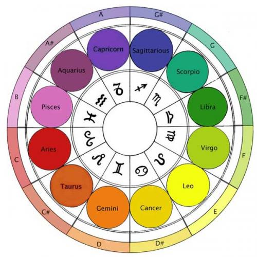 zodiac color sound