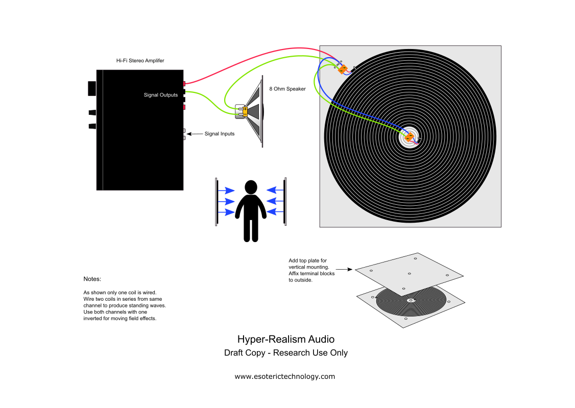 Diagram of hyper-realism audio system