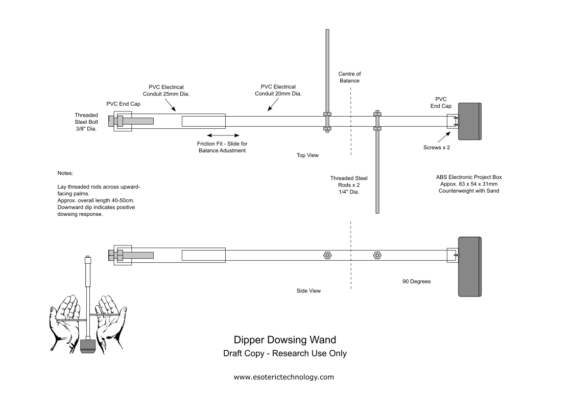 Diagram of dipper dowsing want