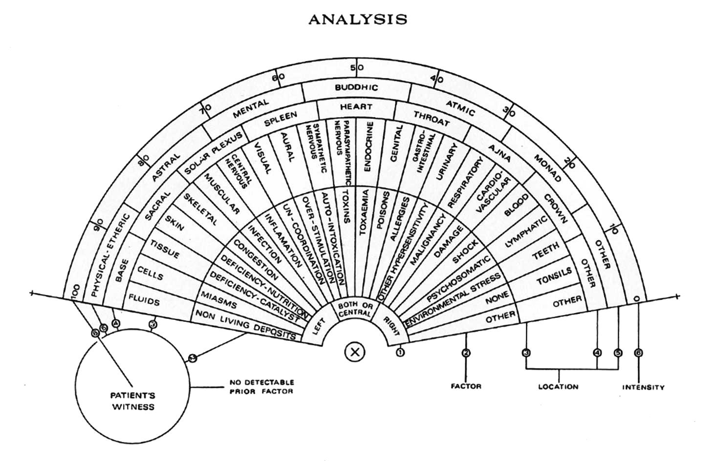 Malcolm Rae dowsing anlaysis chart