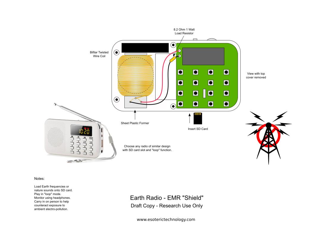 Diagram Earth radio