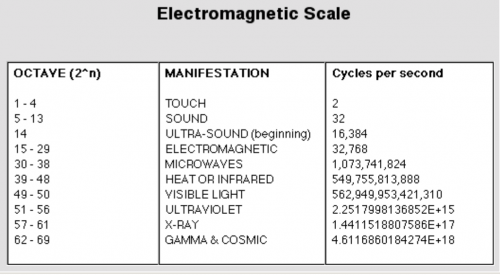 electromagnetic scale