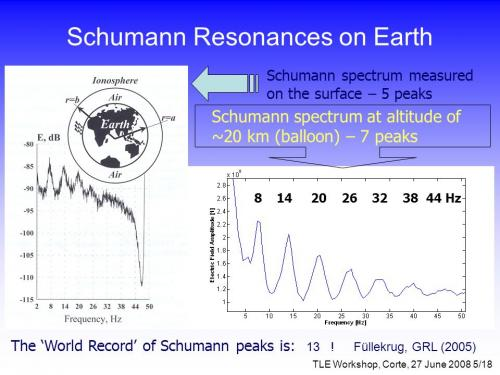 schumann resonance charts